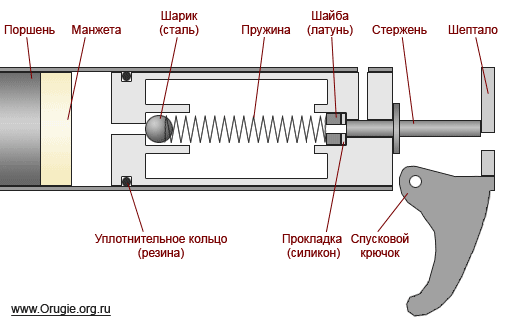 Как сделать клапан своими руками для пневматики